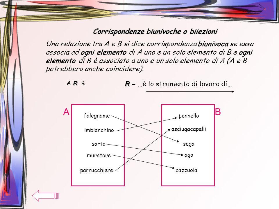 Corrispondenze biunivoche o biiezioni Una relazione tra A e B si dice corrispondenza biunivoca se essa associa ad ogni elemento di A uno e un solo ele