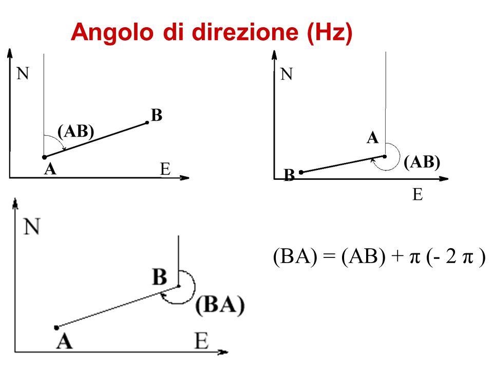 Angolo di direzione (Hz) (BA) = (AB) + π (- 2 π )