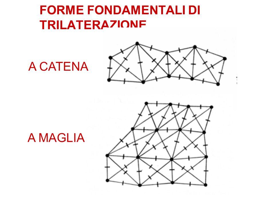 FORME FONDAMENTALI DI TRILATERAZIONE A CATENA A MAGLIA