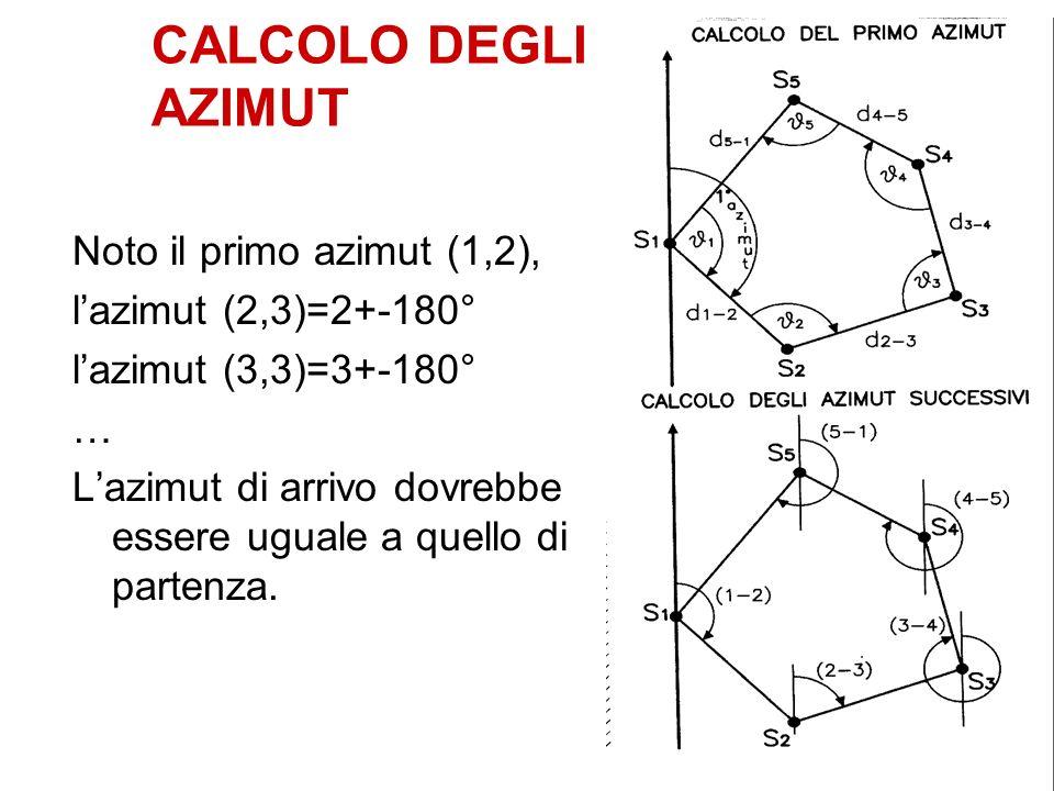 CALCOLO DEGLI AZIMUT Noto il primo azimut (1,2), lazimut (2,3)=2+-180° lazimut (3,3)=3+-180° … Lazimut di arrivo dovrebbe essere uguale a quello di pa