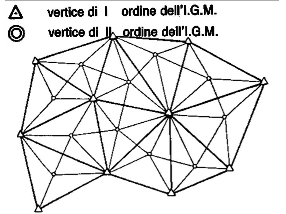 POSIZIONE DEL PUNTO COME SOLUZIONE DI UN TRIANGOLO CRITERIO DI CONGRUENZA: insieme dei dati METODO DI RILEVAMENTO Le misure dei tre lati di un triangolo TRILATERAZIONE La misura di un lato e quelle dei due angoli ad esso adiacenti di un triangolo Le coordinate di tre punti e valore delle due angolazioni adiacenti sotto cui un quarto vertice traguarda gli altri tre La posizione di un punto dello spazio è in genere data per triangolazione, ovvero come soluzione di uno o due triangoli: