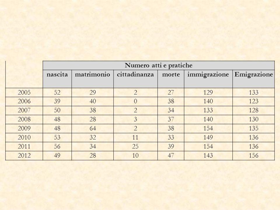 Numero atti e pratiche nascitamatrimoniocittadinanzamorteimmigrazioneEmigrazione 20055229227129133 20063940038140123 20075038234133128 20084828337140130 20094864238154135 201053321133149136 201156342539154136 201249281047143156