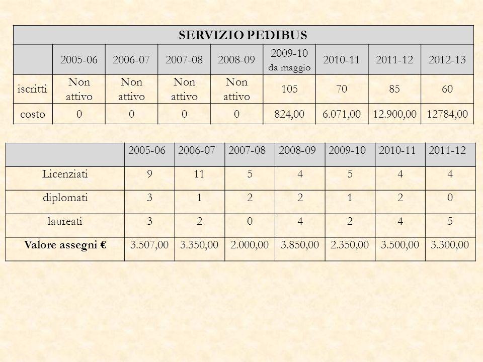 SERVIZIO PEDIBUS 2005-062006-072007-082008-09 2009-10 da maggio 2010-112011-122012-13 iscritti Non attivo 105708560 costo0000824,006.071,0012.900,0012784,00 2005-062006-072007-082008-092009-102010-112011-12 Licenziati91154544 diplomati3122120 laureati3204245 Valore assegni 3.507,003.350,002.000,003.850,002.350,003.500,003.300,00