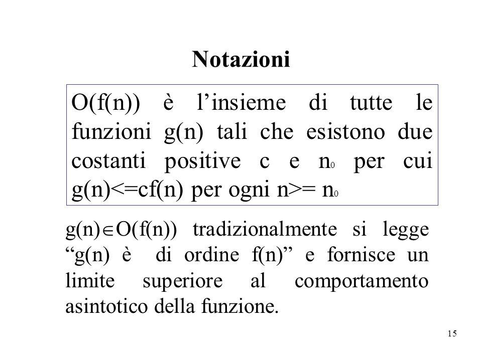 15 Notazioni g(n) O(f(n)) tradizionalmente si legge g(n) è di ordine f(n) e fornisce un limite superiore al comportamento asintotico della funzione. O