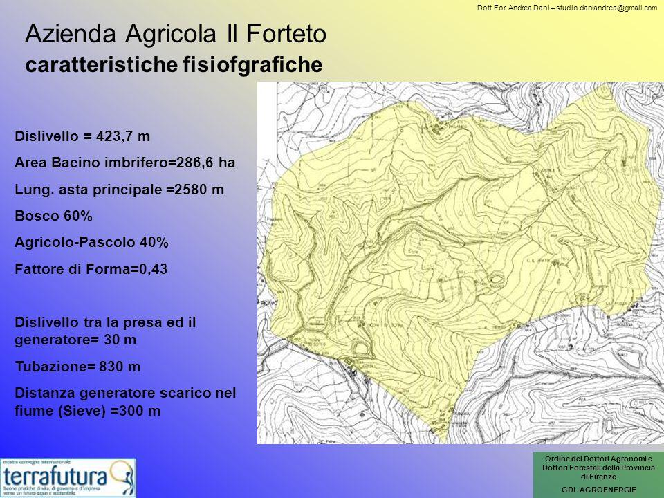 Azienda Agricola Il Forteto caratteristiche fisiofgrafiche Dislivello = 423,7 m Area Bacino imbrifero=286,6 ha Lung. asta principale =2580 m Bosco 60%