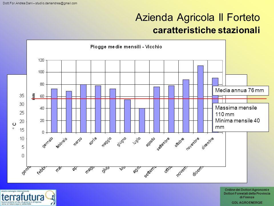 Azienda Agricola Il Forteto caratteristiche stazionali Media annua 76 mm Massima mensile 110 mm Minima mensile 40 mm Ordine dei Dottori Agronomi e Dot