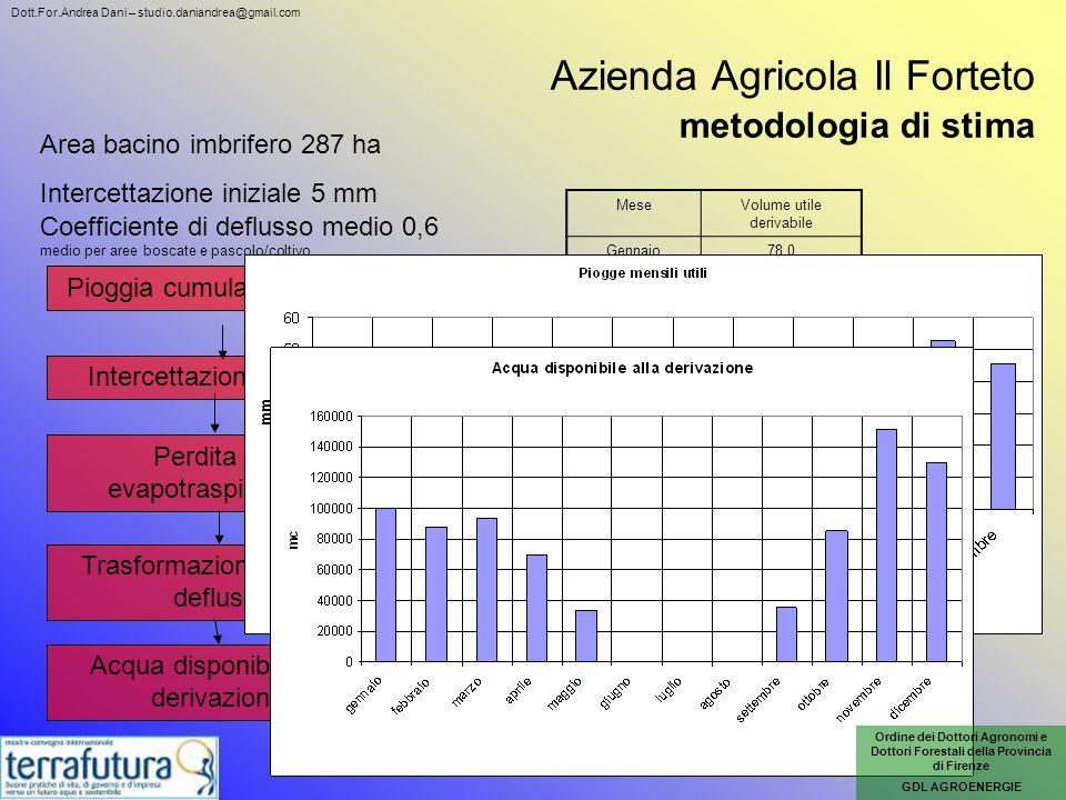 Azienda Agricola Il Forteto metodologia di stima MeseVolume utile derivabile Gennaio78.0 Febbraio73.4 Marzo86.1 aprile83.8 Maggio78.0 Giugno57.4 Lugli