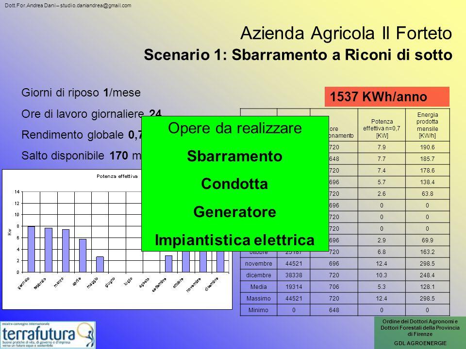 Azienda Agricola Il Forteto Scenario 1: Sbarramento a Riconi di sotto Mese Energia mensile [MJ] ore funzionamento Potenza effettiva n=0,7 [KW] Energia