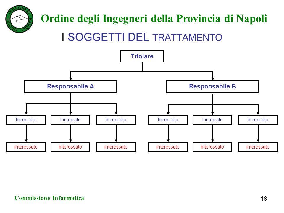 Ordine degli Ingegneri della Provincia di Napoli Commissione Informatica 18 I SOGGETTI DEL TRATTAMENTO Titolare Responsabile BResponsabile A Incaricato Interessato Incaricato Interessato