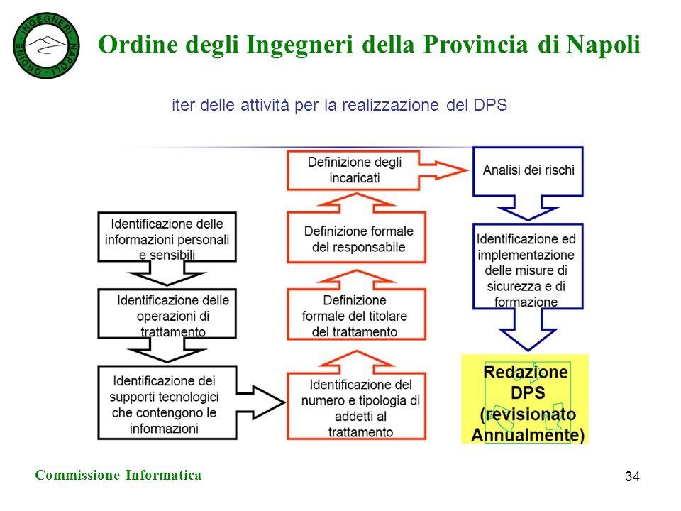 Ordine degli Ingegneri della Provincia di Napoli Commissione Informatica 34 iter delle attività per la realizzazione del DPS