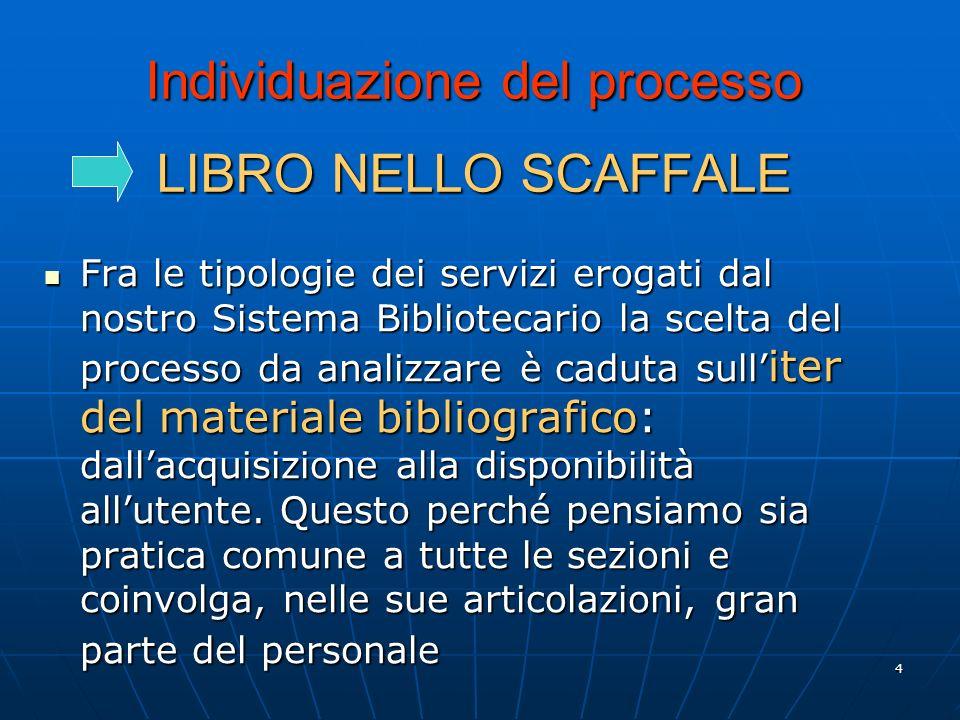 4 Individuazione del processo LIBRO NELLO SCAFFALE Fra le tipologie dei servizi erogati dal nostro Sistema Bibliotecario la scelta del processo da analizzare è caduta sull iter del materiale bibliografico: dallacquisizione alla disponibilità allutente.