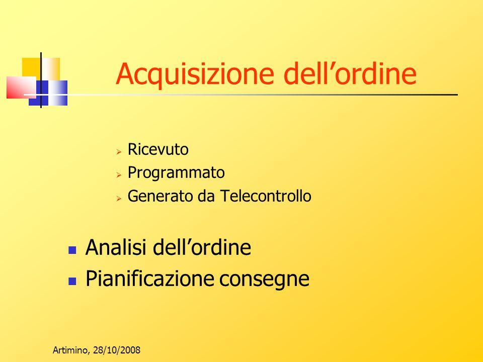 Artimino, 28/10/2008 Acquisizione dellordine Ricevuto Programmato Generato da Telecontrollo Analisi dellordine Pianificazione consegne