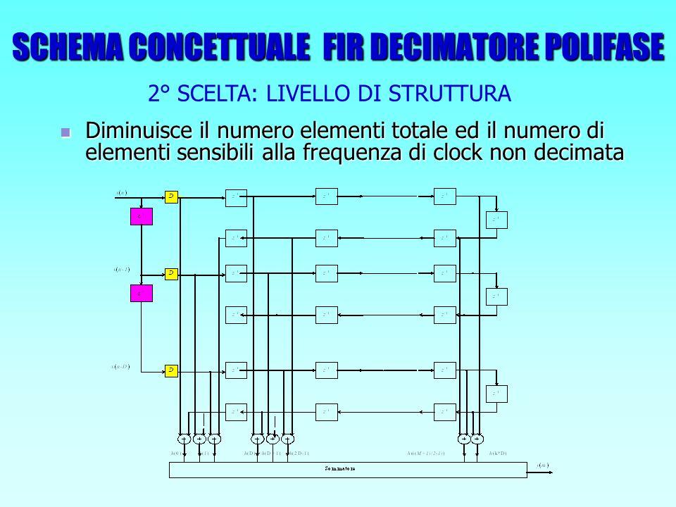 SCHEMA CONCETTUALE FIR DECIMATORE POLIFASE Diminuisce il numero elementi totale ed il numero di elementi sensibili alla frequenza di clock non decimat
