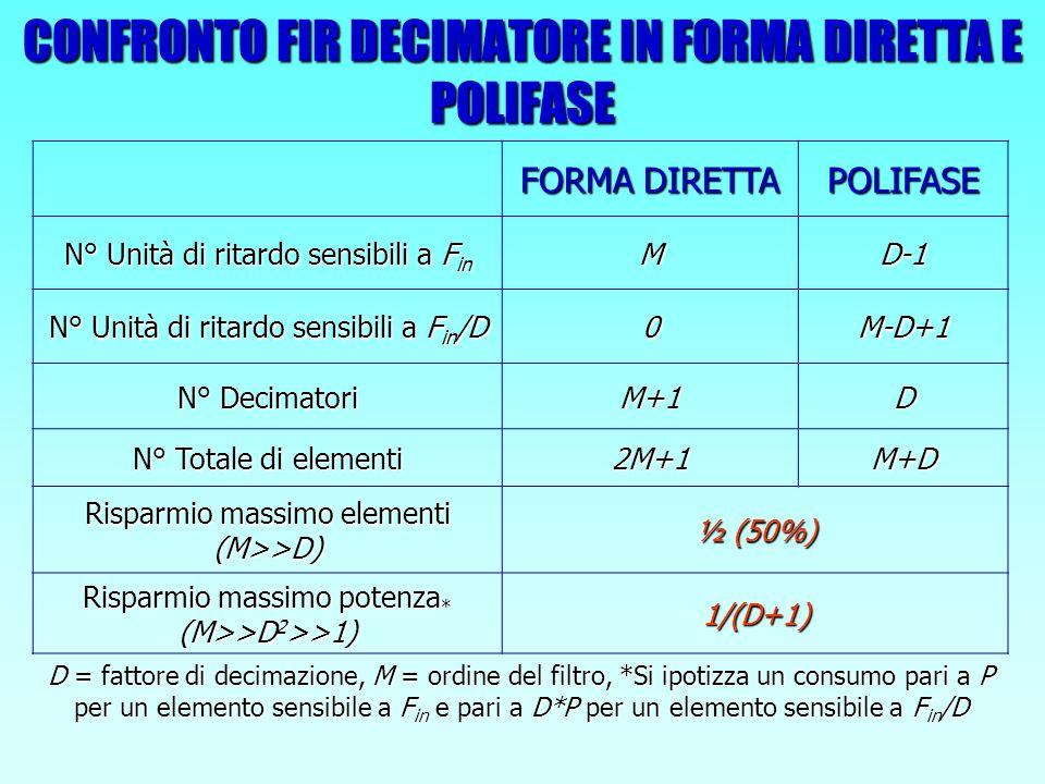CONFRONTO FIR DECIMATORE IN FORMA DIRETTA E POLIFASE FORMA DIRETTA POLIFASE N° Unità di ritardo sensibili a F in MD-1 N° Unità di ritardo sensibili a