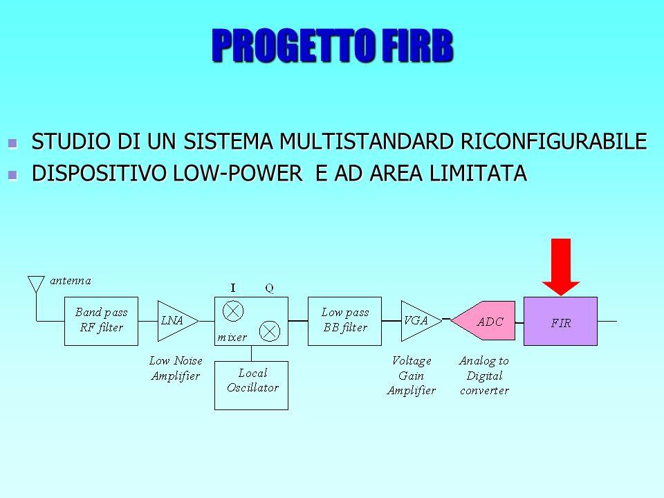 CARATTERISTICHE DEL CONVERTITORE A/D La frequenza di campionamento del segnale è: F os = 40 MHz Le caratteristiche del segnale in uscita al convertitore sono: StandardLarghezza di canale Rapporto S/N in banda Fattore di sovracampionamento UMTS2.5 MHz59.5 dBOv = 8 WLAN10 MHz53.5 dBOv = 2