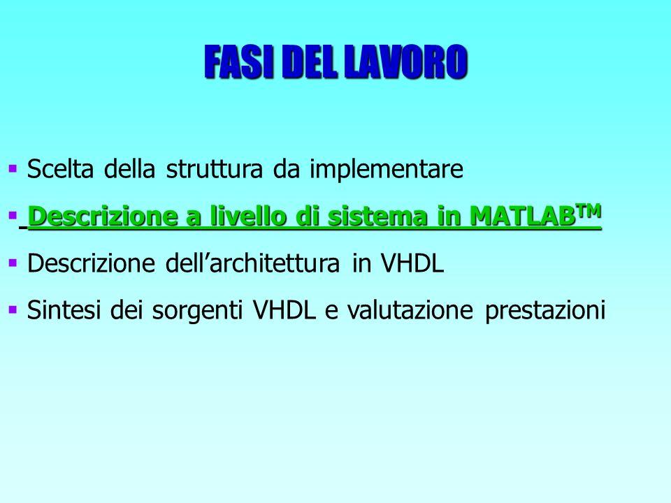 FASI DEL LAVORO Scelta della struttura da implementare Descrizione a livello di sistema in MATLAB TM Descrizione dellarchitettura in VHDL Sintesi dei