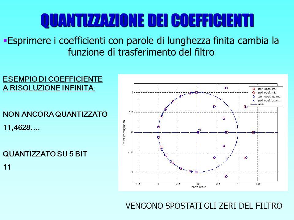 QUANTIZZAZIONE DEI COEFFICIENTI Esprimere i coefficienti con parole di lunghezza finita cambia la funzione di trasferimento del filtro VENGONO SPOSTAT