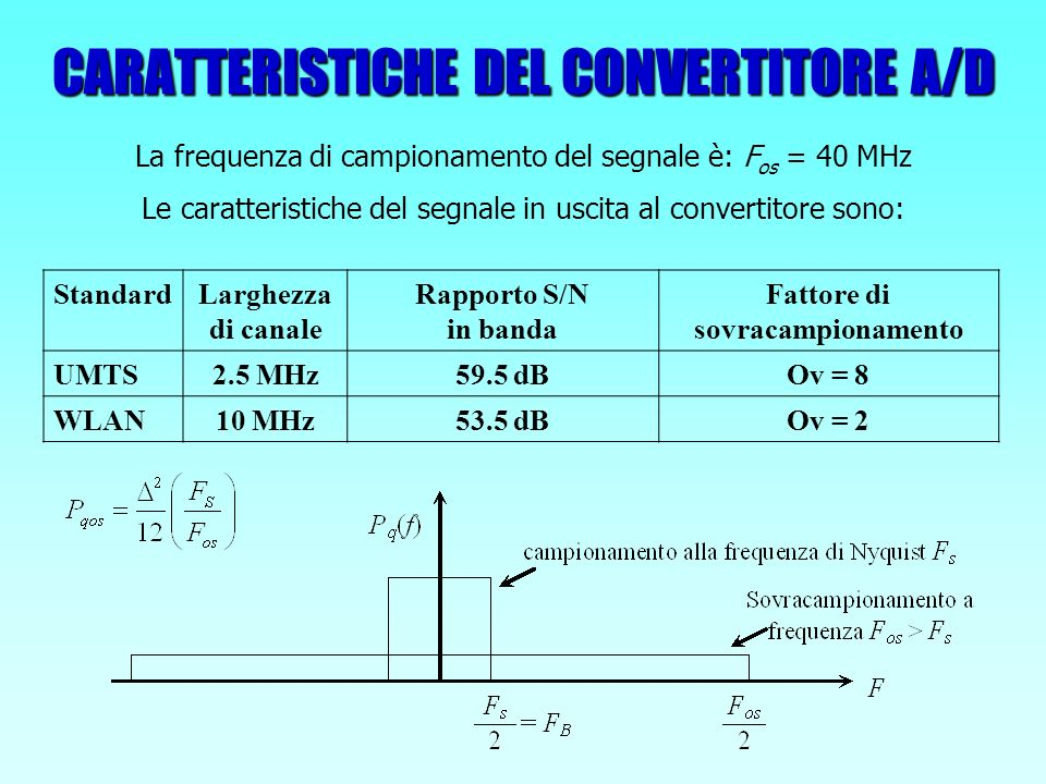 RISULTATI OTTENUTI Filtro :Valore (S/N) in ingresso Fattore decimazione: Incremento S/N (dB) Valore (S/N) in uscita UMTS (Ordine 11+27) 59.8 dB8968.8 dB WLAN (Ordine 27) 53.5 dB2356.6 dB Valutato sul flusso simulato di dati in uscita dal convertitore Codice Matlab generico per FIR decimatori che fornisce: Descrizione comportamentale Ottimizzazione coefficienti Valutazione prestazioni ottenute