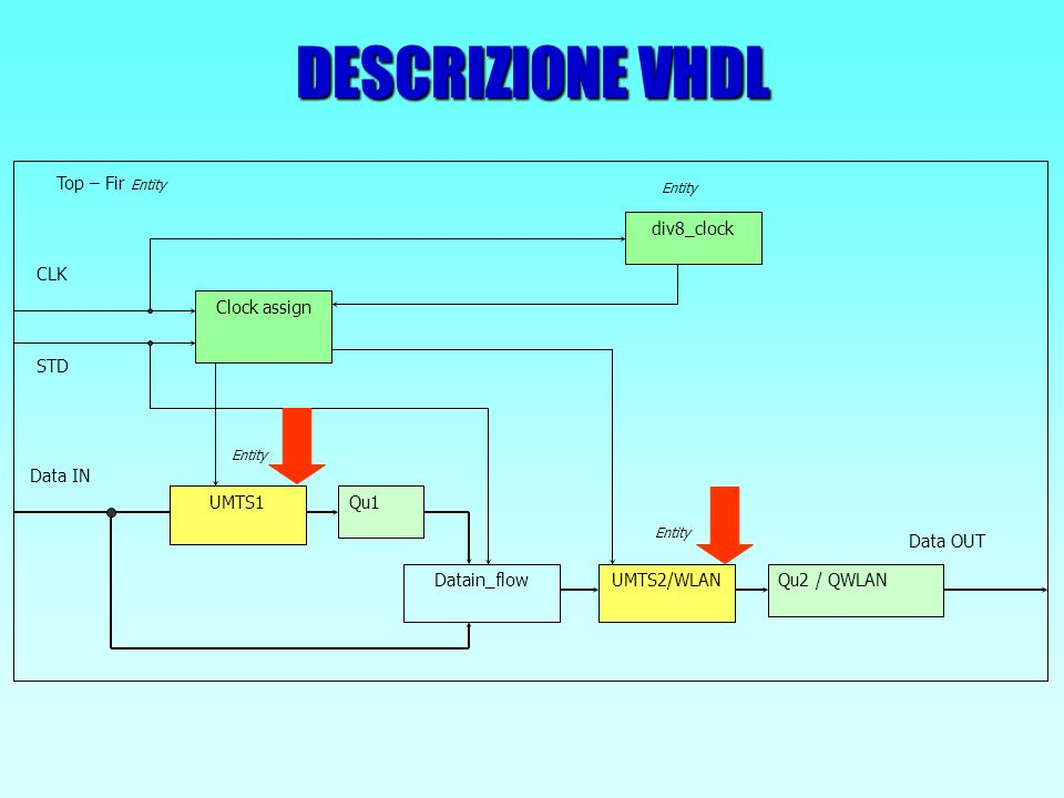 DESCRIZIONE VHDL UMTS1 Top – Fir Entity Datain_flow Data IN Entity Qu1 UMTS2/WLANQu2 / QWLAN Data OUT Entity Clock assign CLK STD Entity div8_clock