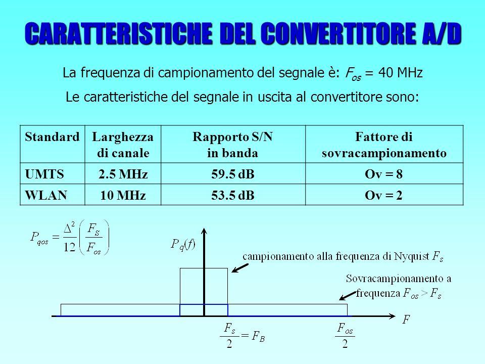 CARATTERISTICHE DEL FILTRO Caratterizzato da banda di transizione ridotta Risposta di fase lineare in banda passante Bassa dissipazione di potenza e area ridotta Standard Fattore di decimazione Incremento S/N Incremento risoluzione UMTS8 9 dB 1.5 bit WLAN2 3 dB 0.5 bit