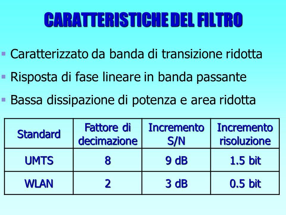EFFETTO DELLA QUANTIZZAZIONE DEI COEFFICIENTI SULLA RISPOSTA IN FREQUENZA Per rientrare nelle specifiche occorre: Aumentare lordine del filtro Aumentare lordine del filtro Aumentare il numero di bit su cui si quantizzano i coefficienti Aumentare il numero di bit su cui si quantizzano i coefficienti
