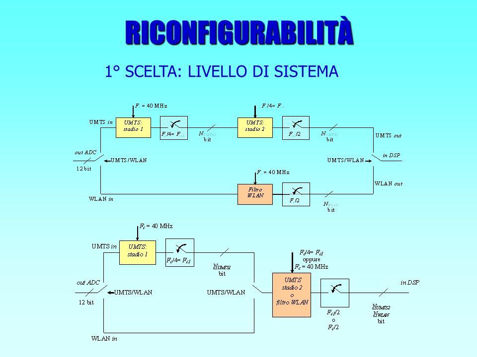 RICONFIGURABILITÀ 1° SCELTA: LIVELLO DI SISTEMA