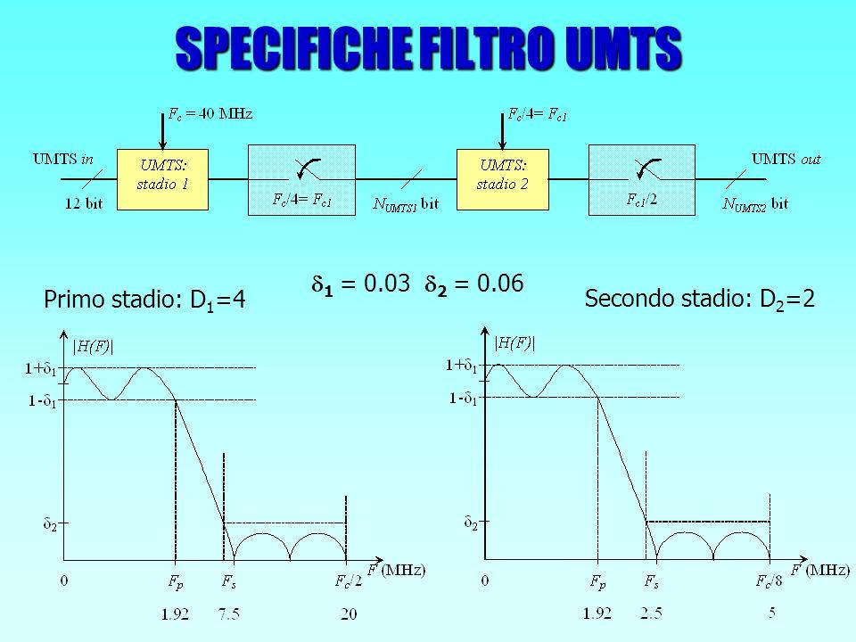 CONFRONTO FIR DECIMATORE IN FORMA DIRETTA E POLIFASE FORMA DIRETTA POLIFASE N° Unità di ritardo sensibili a F in MD-1 N° Unità di ritardo sensibili a F in /D 0M-D+1 N° Decimatori M+1D N° Totale di elementi 2M+1M+D Risparmio massimo elementi (M>>D) ½ (50%) Risparmio massimo potenza * (M>>D 2 >>1) 1/(D+1) D = fattore di decimazione, M = ordine del filtro, *Si ipotizza un consumo pari a P per un elemento sensibile a F in e pari a D*P per un elemento sensibile a F in /D
