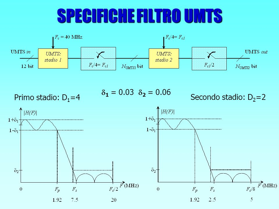 SPECIFICHE FILTRO WLAN 1 = 0.06 2 = 0.06 D = 2