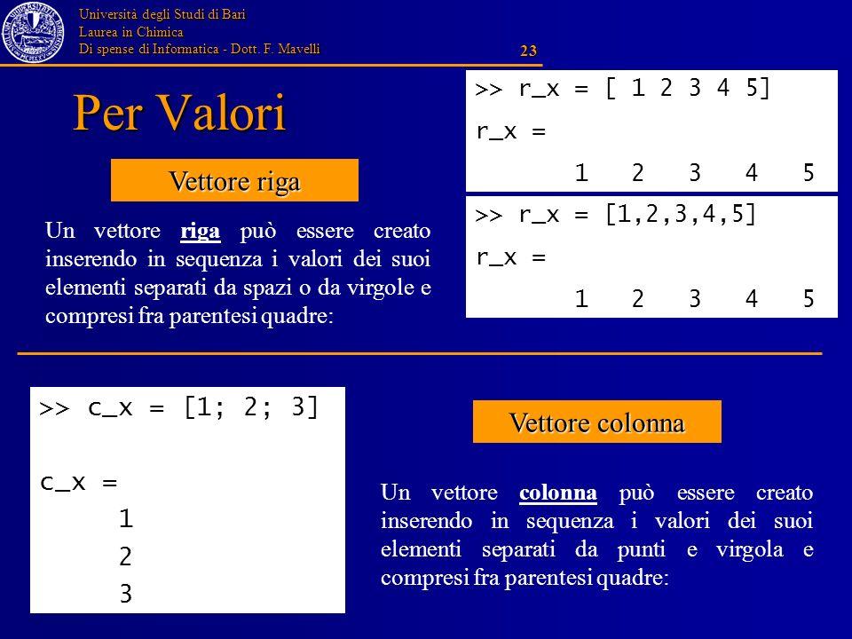 Università degli Studi di Bari Laurea in Chimica Di spense di Informatica - Dott. F. Mavelli 23 Per Valori Un vettore riga può essere creato inserendo