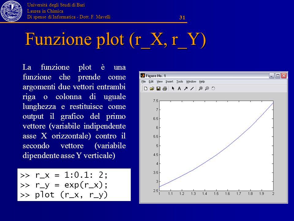 Università degli Studi di Bari Laurea in Chimica Di spense di Informatica - Dott. F. Mavelli 31 Funzione plot (r_X, r_Y) La funzione plot è una funzio
