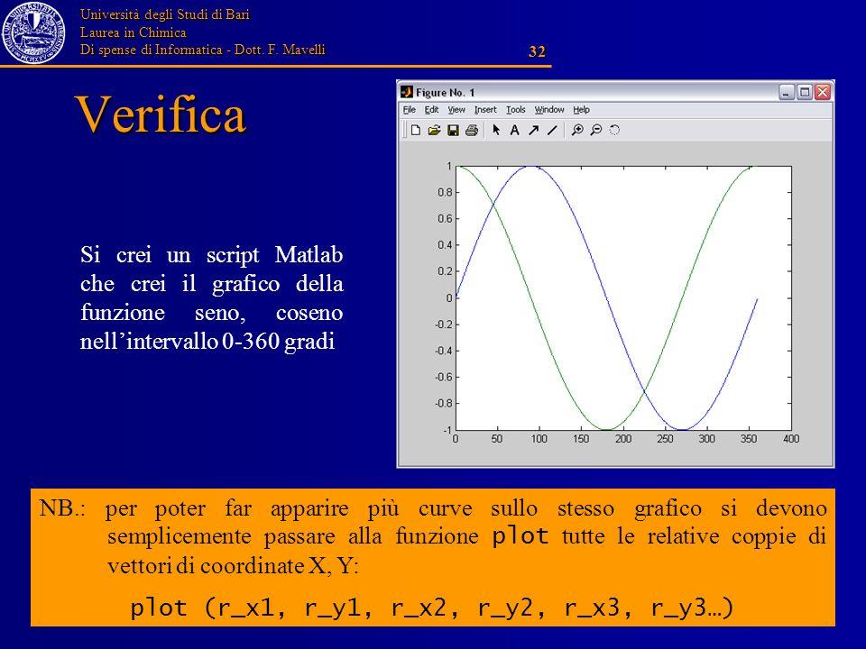 Università degli Studi di Bari Laurea in Chimica Di spense di Informatica - Dott. F. Mavelli 32 Verifica Si crei un script Matlab che crei il grafico