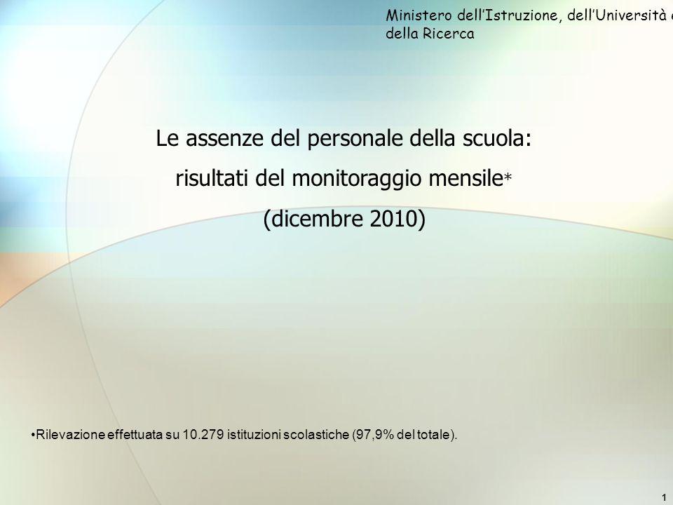 1 Le assenze del personale della scuola: risultati del monitoraggio mensile * (dicembre 2010) Ministero dellIstruzione, dellUniversità e della Ricerca