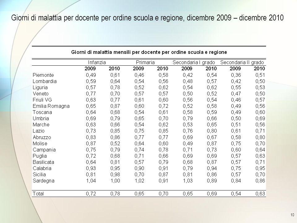 10 Giorni di malattia per docente per ordine scuola e regione, dicembre 2009 – dicembre 2010
