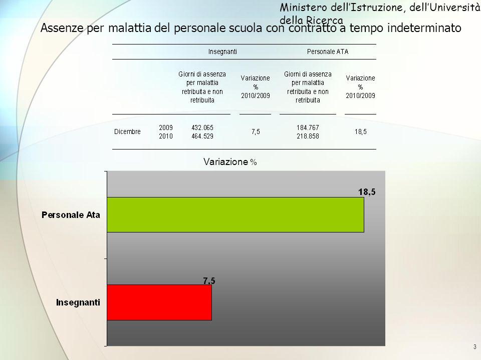 4 Assenze per malattia degli insegnanti con contratto a tempo indeterminato per ordine scuola - dicembre2010/dicembre 2009 Ministero dellIstruzione, dellUniversità e della Ricerca