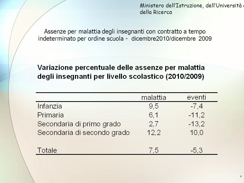 4 Assenze per malattia degli insegnanti con contratto a tempo indeterminato per ordine scuola - dicembre2010/dicembre 2009 Ministero dellIstruzione, d