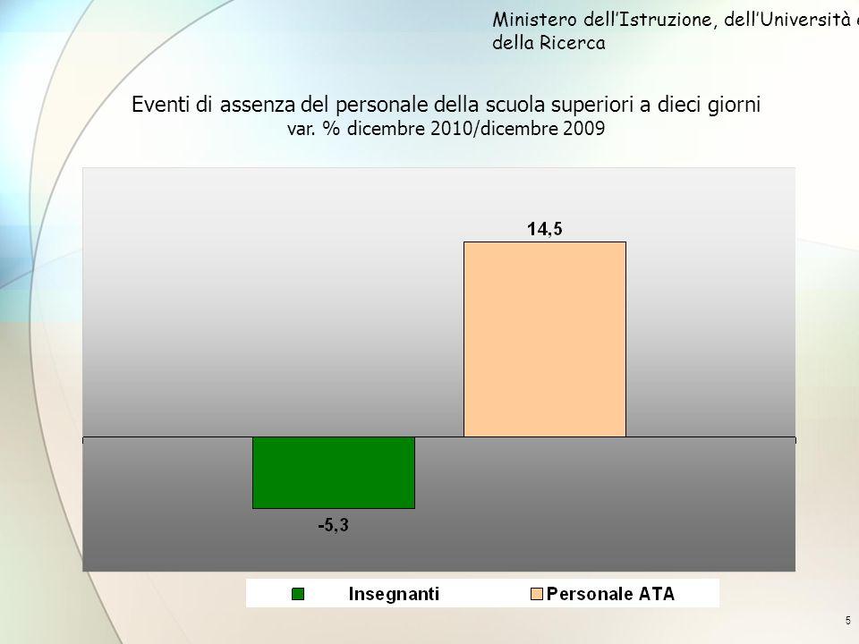 5 Eventi di assenza del personale della scuola superiori a dieci giorni var. % dicembre 2010/dicembre 2009 Ministero dellIstruzione, dellUniversità e
