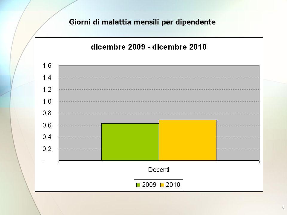 7 Giorni di malattia mensili per dipendente e per ordine scuola dicembre 2009 - dicembre 2010