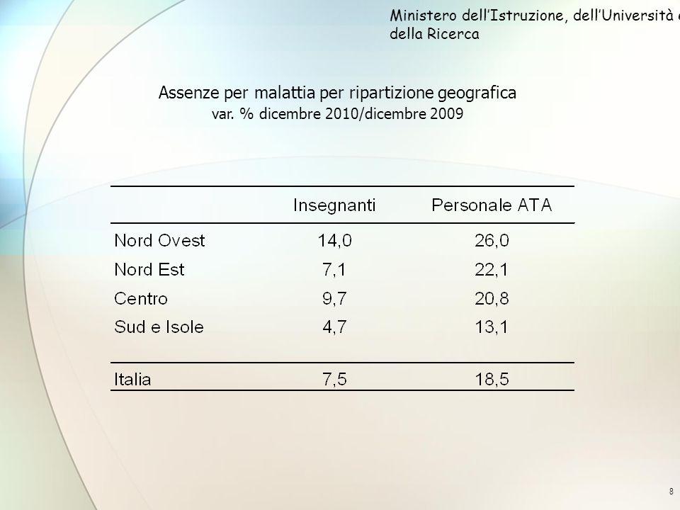 8 Assenze per malattia per ripartizione geografica var. % dicembre 2010/dicembre 2009 Ministero dellIstruzione, dellUniversità e della Ricerca