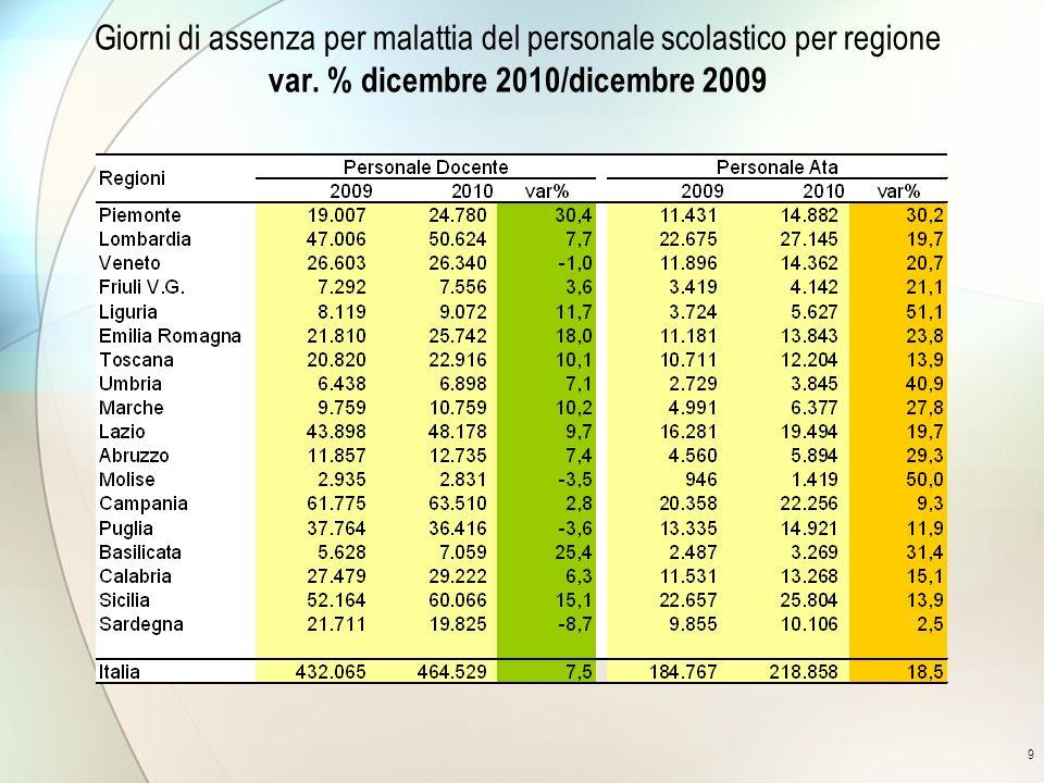 9 Giorni di assenza per malattia del personale scolastico per regione var. % dicembre 2010/dicembre 2009
