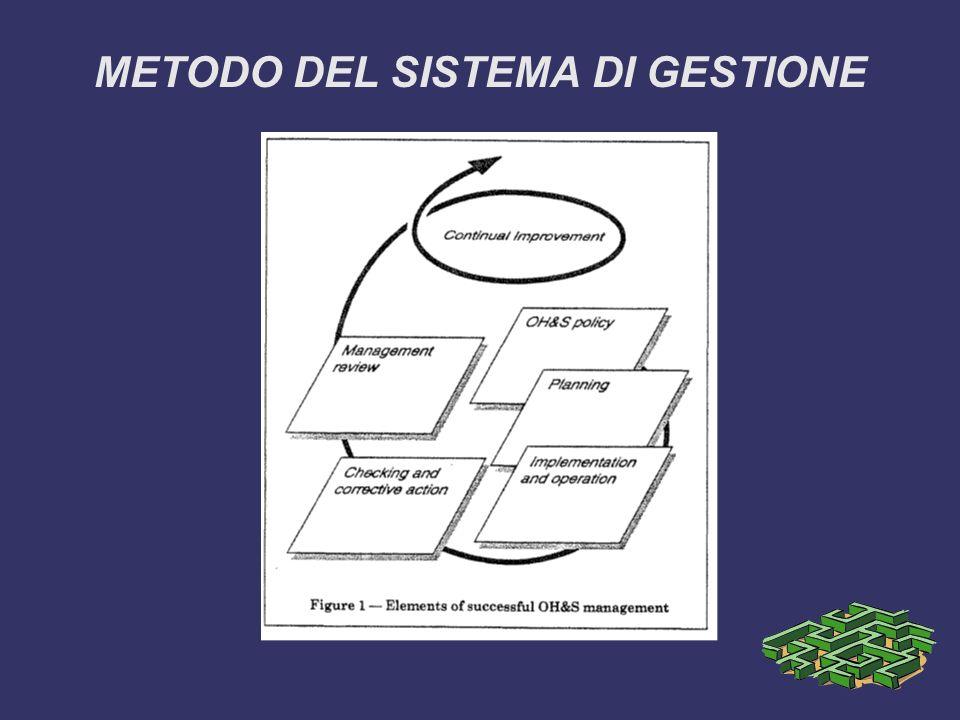 METODO DEL SISTEMA DI GESTIONE
