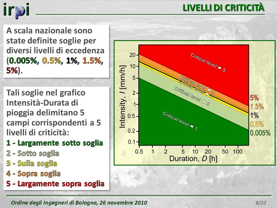 Ordine degli Ingegneri di Bologna, 26 novembre 2010 Ordine degli Ingegneri di Bologna, 26 novembre 2010 19/22 CONCLUSIONI E stato implementato un sistema (SANF) per la previsione delle frane indotte da pioggia in Italia.