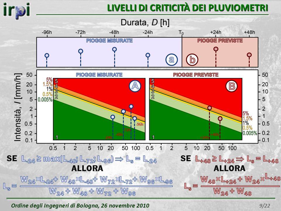 Ordine degli Ingegneri di Bologna, 26 novembre 2010 Ordine degli Ingegneri di Bologna, 26 novembre 2010 9/22 LIVELLI DI CRITICITÀ DEI PLUVIOMETRI -24h +24h +48h -48h -72h -96h