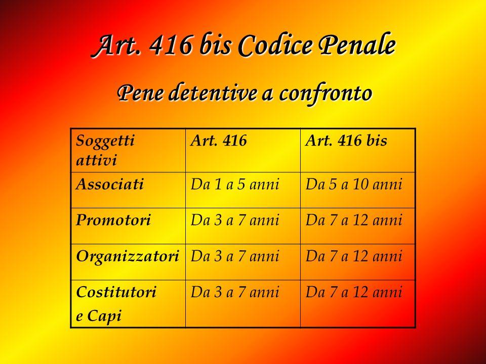 Art. 416 bis Codice Penale Soggetti attivi Art. 416Art. 416 bis Associati Da 1 a 5 anniDa 5 a 10 anni Promotori Da 3 a 7 anniDa 7 a 12 anni Organizzat