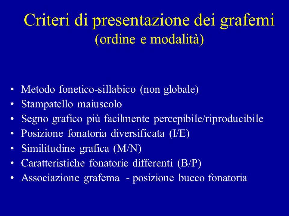 Criteri di presentazione dei grafemi (ordine e modalità) Metodo fonetico-sillabico (non globale) Stampatello maiuscolo Segno grafico più facilmente percepibile/riproducibile Posizione fonatoria diversificata (I/E) Similitudine grafica (M/N) Caratteristiche fonatorie differenti (B/P) Associazione grafema - posizione bucco fonatoria