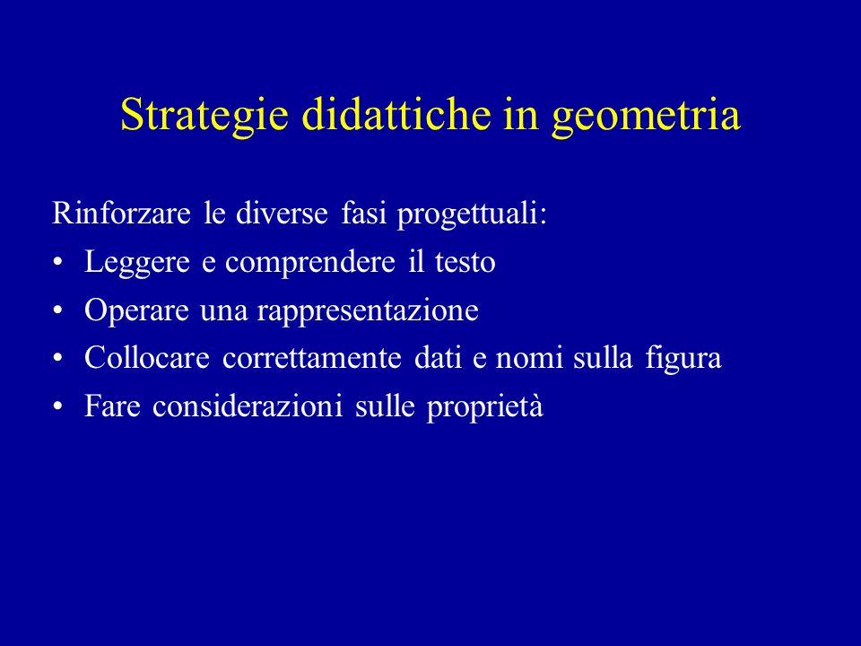Strategie didattiche in geometria Rinforzare le diverse fasi progettuali: Leggere e comprendere il testo Operare una rappresentazione Collocare correttamente dati e nomi sulla figura Fare considerazioni sulle proprietà