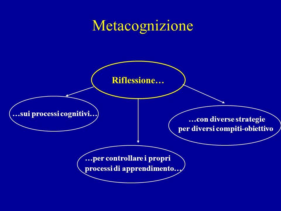 Metacognizione Riflessione… …sui processi cognitivi… …per controllare i propri processi di apprendimento… …con diverse strategie per diversi compiti-o