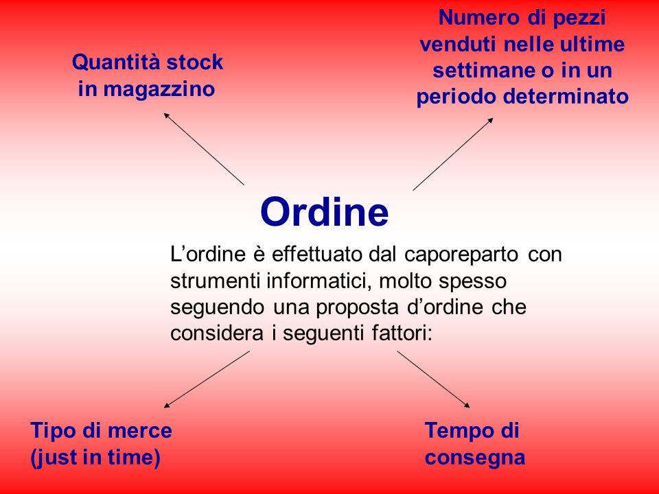 Ordine Lordine è effettuato dal caporeparto con strumenti informatici, molto spesso seguendo una proposta dordine che considera i seguenti fattori: Qu