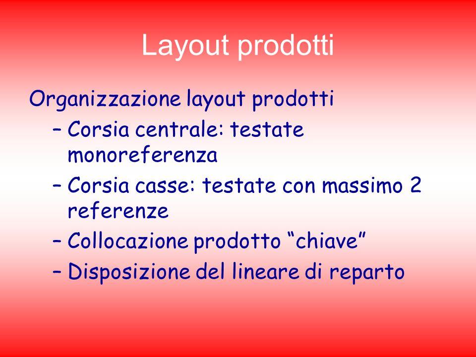 Layout prodotti Organizzazione layout prodotti –Corsia centrale: testate monoreferenza –Corsia casse: testate con massimo 2 referenze –Collocazione pr