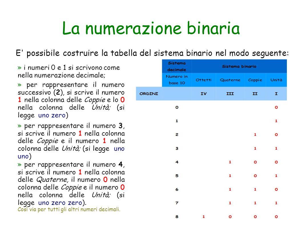 La numerazione binaria E' possibile costruire la tabella del sistema binario nel modo seguente: » i numeri 0 e 1 si scrivono come nella numerazione de