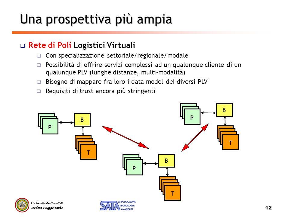 Università degli studi di Modena e Reggio Emilia 12 Una prospettiva più ampia Rete di Poli Logistici Virtuali Con specializzazione settoriale/regional